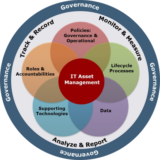 Technology Lifecycle Management: Technology Asset Management Inc. Provides Information On
